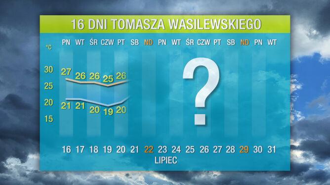 Prognoza pogody na 16 dni: <br />mało gorącego lata